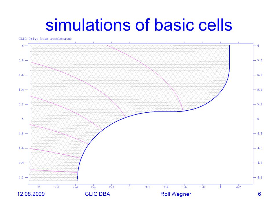 12.08.2009CLIC DBA Rolf Wegner 6 simulations of basic cells