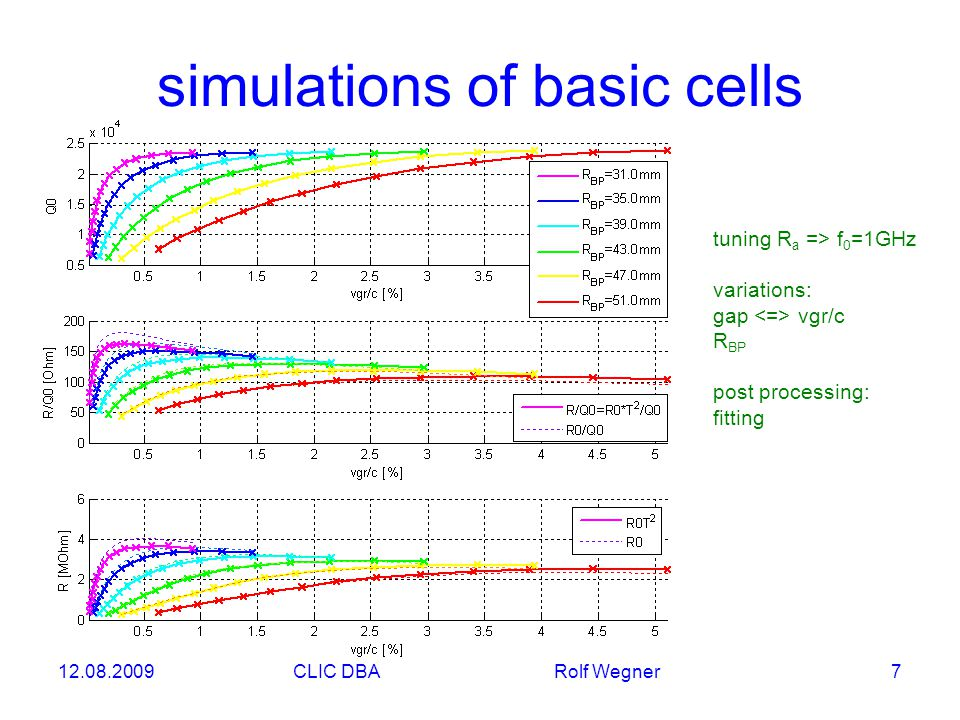 12.08.2009CLIC DBA Rolf Wegner 7 simulations of basic cells tuning R a => f 0 =1GHz variations: gap vgr/c R BP post processing: fitting