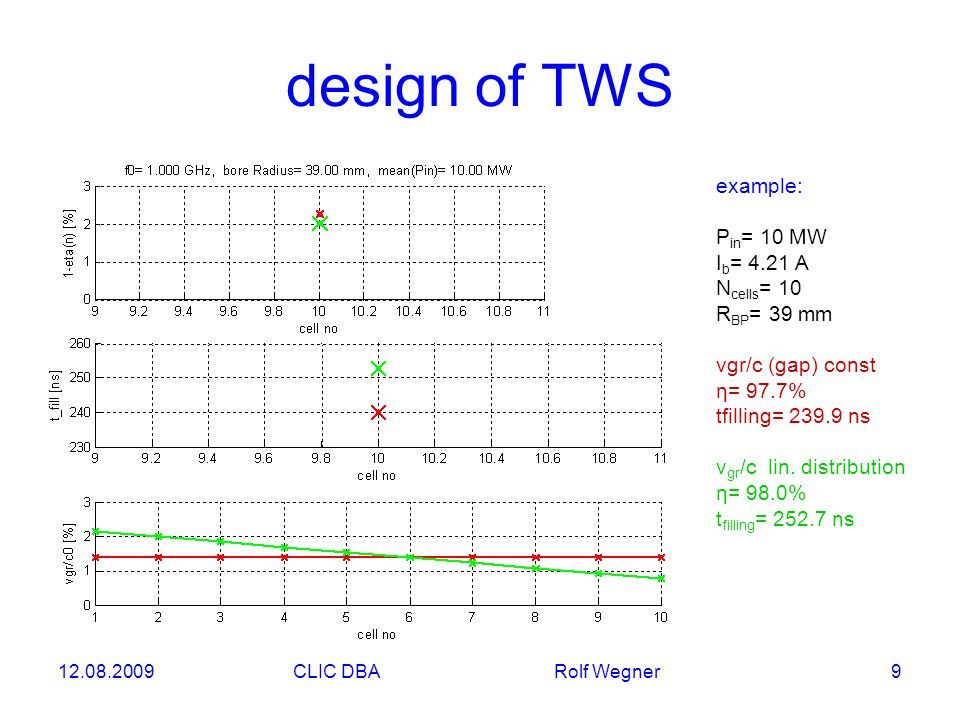12.08.2009CLIC DBA Rolf Wegner 9 design of TWS example: P in = 10 MW I b = 4.21 A N cells = 10 R BP = 39 mm vgr/c (gap) const η= 97.7% tfilling= 239.9 ns v gr /c lin.