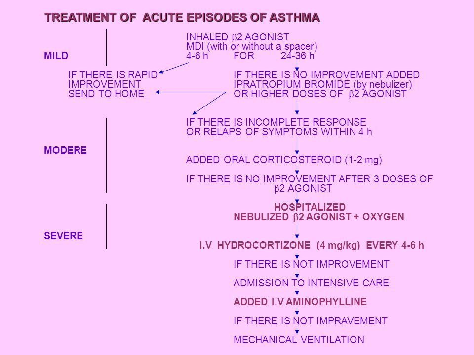 TREATMENT OF ACUTE EPISODES OF ASTHMA INHALED  2 AGONIST MDI (with or without a spacer) MILD4-6 hFOR24-36 h IF THERE IS RAPIDIF THERE IS NO IMPROVEME