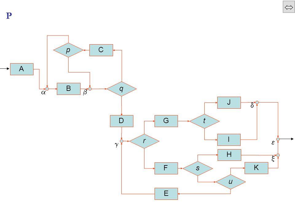  P=B(A,P 1 ) P 1 =B(P 2,B(D,P 3 )) P 2 =B(B,P ' 2 ) P ' 2 =WD(q;B(C,ITE(p;B,_))) P 3 =B(P 32,WD(KI?;P 32 )) P 32 =ITE(r;B(P 31,Ki:=  ),B(F,P 321 )) P 321 =ITE(s;B(H,Ki:=  ),ITE(u;B(K,Ki:=  ),B(E,Ki:=  ))) P 31 =B(G,ITE(t;J,I))
