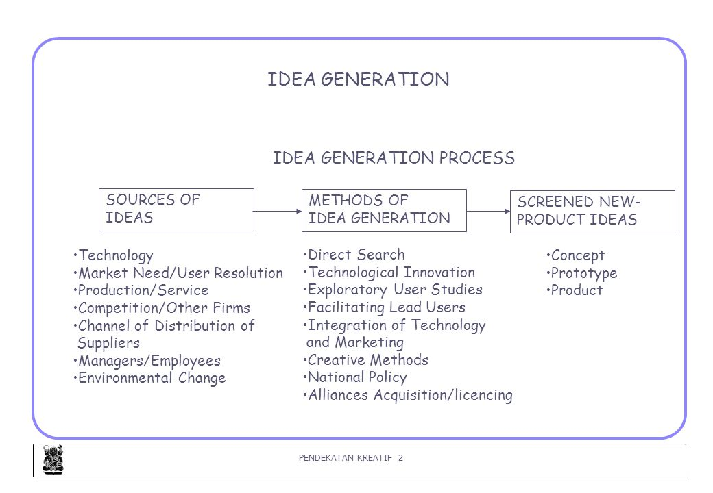 PENDEKATAN KREATIF 3 IDEA SOURCES (1) (Urban, 1993) 1.TECHNOLOGY NEW TECHNOLOGIES PRESENT NEW OPPORTUNITIES TO MEET CONSUMER NEEDS AND FILL NEEDS THAT WERE PREVIOUSLY LATENT.