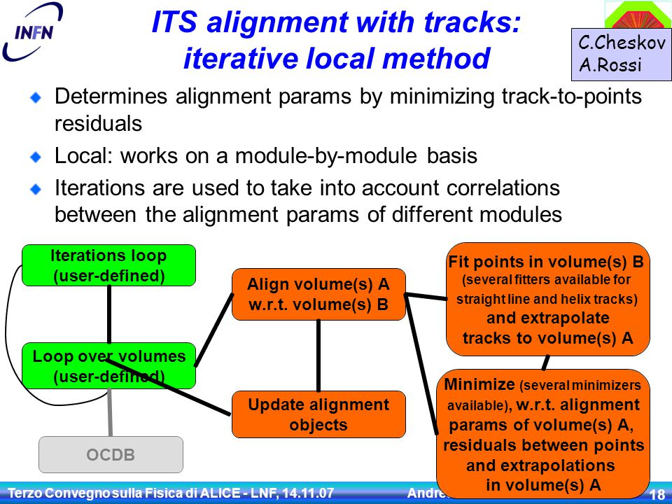 Terzo Convegno sulla Fisica di ALICE - LNF, 14.11.07 Andrea Dainese 18 ITS alignment with tracks: iterative local method Iterations loop (user-defined) Loop over volumes (user-defined) Update alignment objects Align volume(s) A w.r.t.