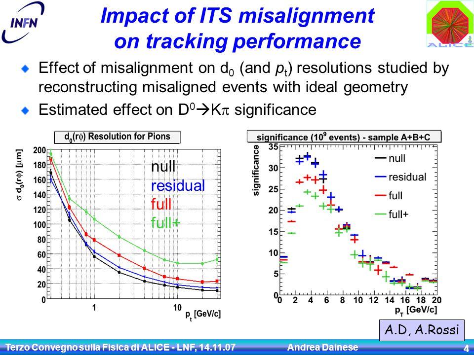 Terzo Convegno sulla Fisica di ALICE - LNF, 14.11.07 Andrea Dainese 4 Primary Vertex B e X d0d0 rec. track Impact of ITS misalignment on tracking perf
