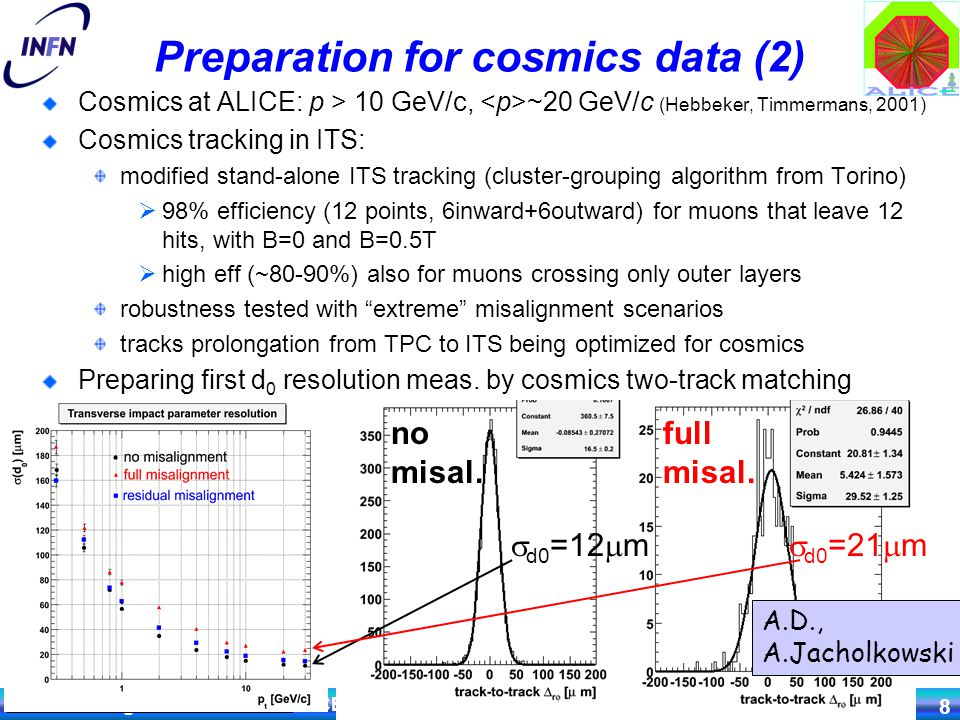 Terzo Convegno sulla Fisica di ALICE - LNF, 14.11.07 Andrea Dainese 8 Preparation for cosmics data (2) Cosmics at ALICE: p > 10 GeV/c, ~20 GeV/c (Hebbeker, Timmermans, 2001) Cosmics tracking in ITS: modified stand-alone ITS tracking (cluster-grouping algorithm from Torino)  98% efficiency (12 points, 6inward+6outward) for muons that leave 12 hits, with B=0 and B=0.5T  high eff (~80-90%) also for muons crossing only outer layers robustness tested with extreme misalignment scenarios tracks prolongation from TPC to ITS being optimized for cosmics Preparing first d 0 resolution meas.