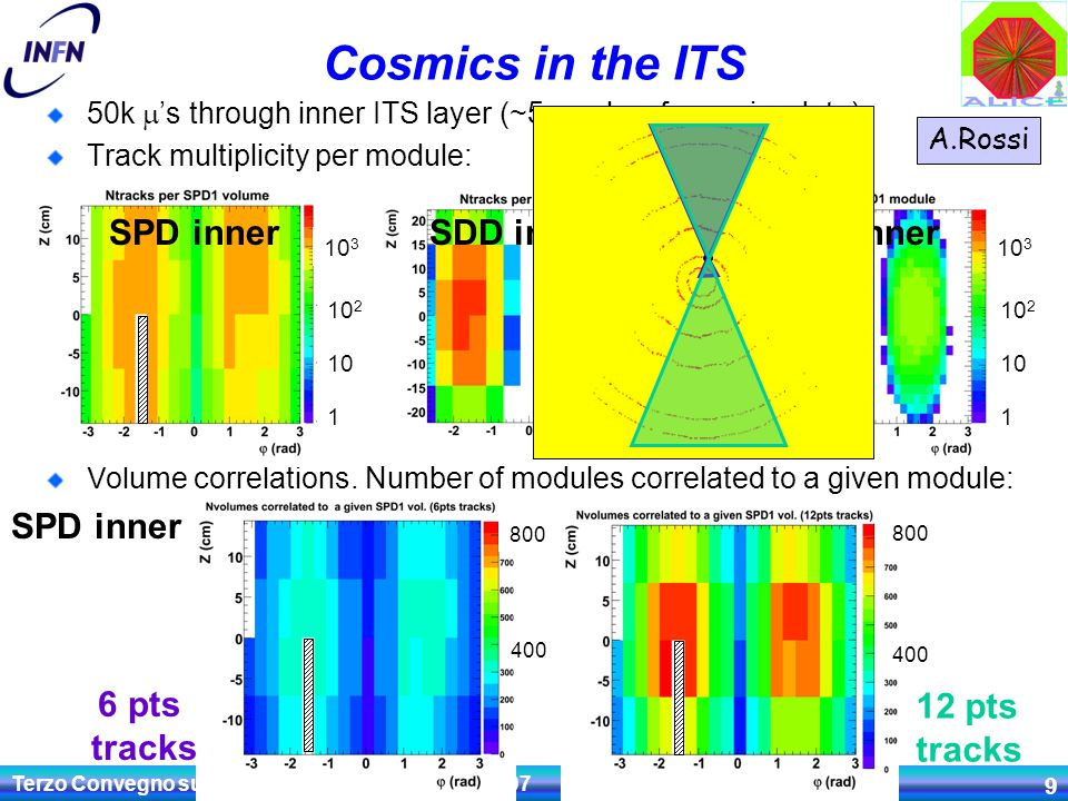 Terzo Convegno sulla Fisica di ALICE - LNF, 14.11.07 Andrea Dainese 9 Cosmics in the ITS 50k  's through inner ITS layer (~5 weeks of cosmics data) Track multiplicity per module: SPD inner A.Rossi 6 pts tracks 12 pts tracks Volume correlations.