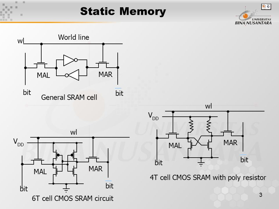 3 Static Memory World line MAL MAR bit wl MAL bit MAR bit wl V DD MAL bit MAR bit wl V DD General SRAM cell 6T cell CMOS SRAM circuit 4T cell CMOS SRAM with poly resistor