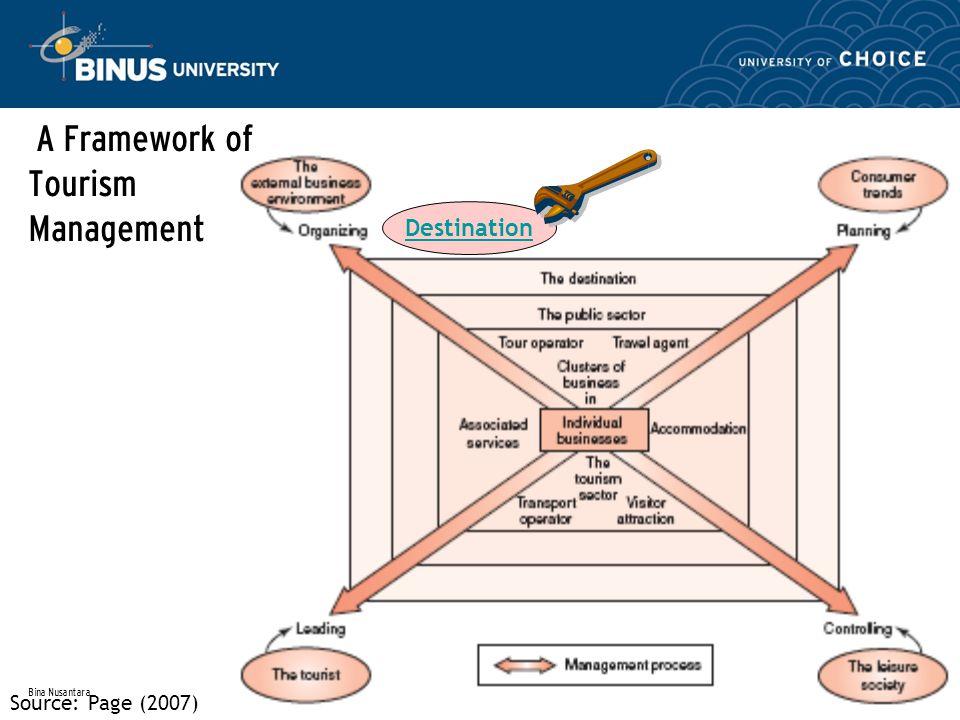 Bina Nusantara A Framework of Tourism Management Source: Page (2007) Destination