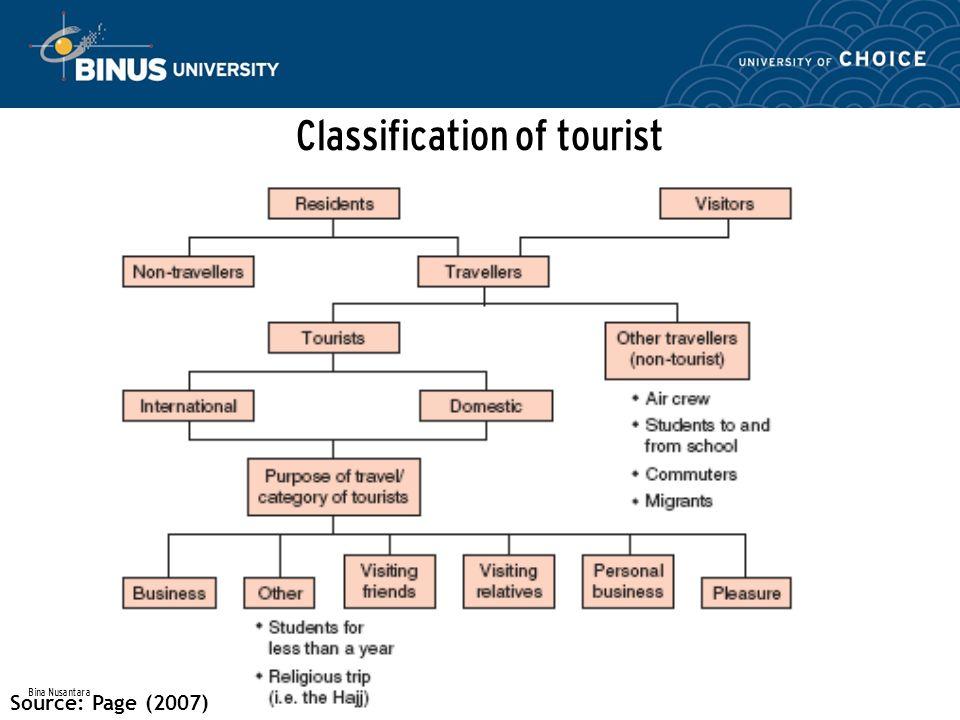 Bina Nusantara Classification of tourist Source: Page (2007)