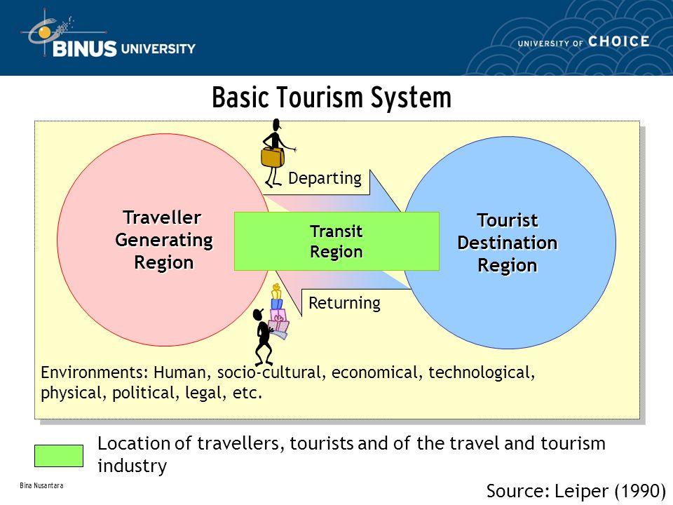 Bina Nusantara Basic Tourism System Source: Leiper (1990) Environments: Human, socio-cultural, economical, technological, physical, political, legal, etc.