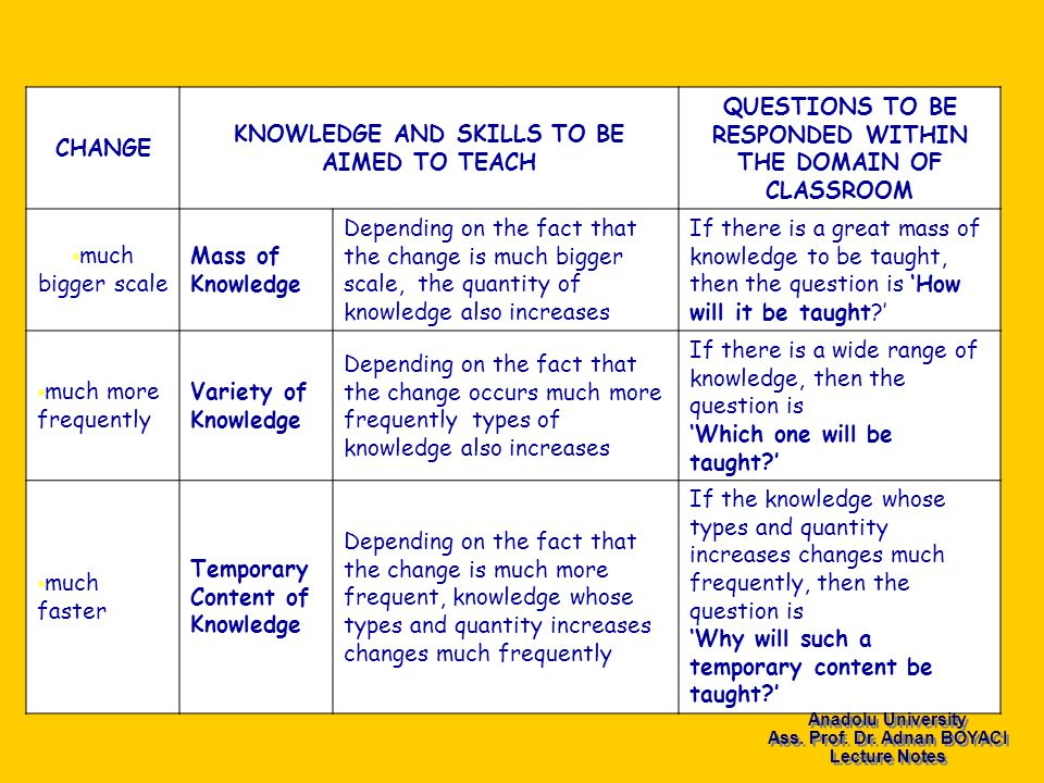 CHANGE KNOWLEDGE AND SKILLS TO BE AIMED TO TEACH QUESTIONS TO BE RESPONDED WITHIN THE DOMAIN OF CLASSROOM  much bigger scale Mass of Knowledge Depending on the fact that the change is much bigger scale, the quantity of knowledge also increases If there is a great mass of knowledge to be taught, then the question is 'How will it be taught '  much more frequently Variety of Knowledge Depending on the fact that the change occurs much more frequently types of knowledge also increases If there is a wide range of knowledge, then the question is 'Which one will be taught '  much faster Temporary Content of Knowledge Depending on the fact that the change is much more frequent, knowledge whose types and quantity increases changes much frequently If the knowledge whose types and quantity increases changes much frequently, then the question is 'Why will such a temporary content be taught ' Anadolu University Ass.