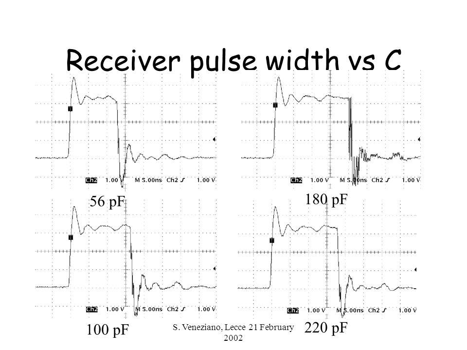 S. Veneziano, Lecce 21 February 2002 Receiver pulse width vs C 220 pF 180 pF 56 pF 100 pF