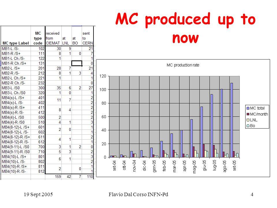 19 Sept 2005Flavio Dal Corso INFN-Pd4 MC produced up to now