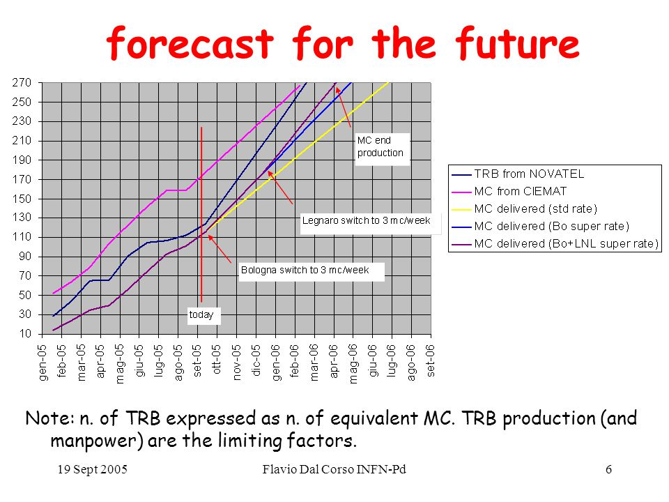 19 Sept 2005Flavio Dal Corso INFN-Pd6 forecast for the future Note: n.