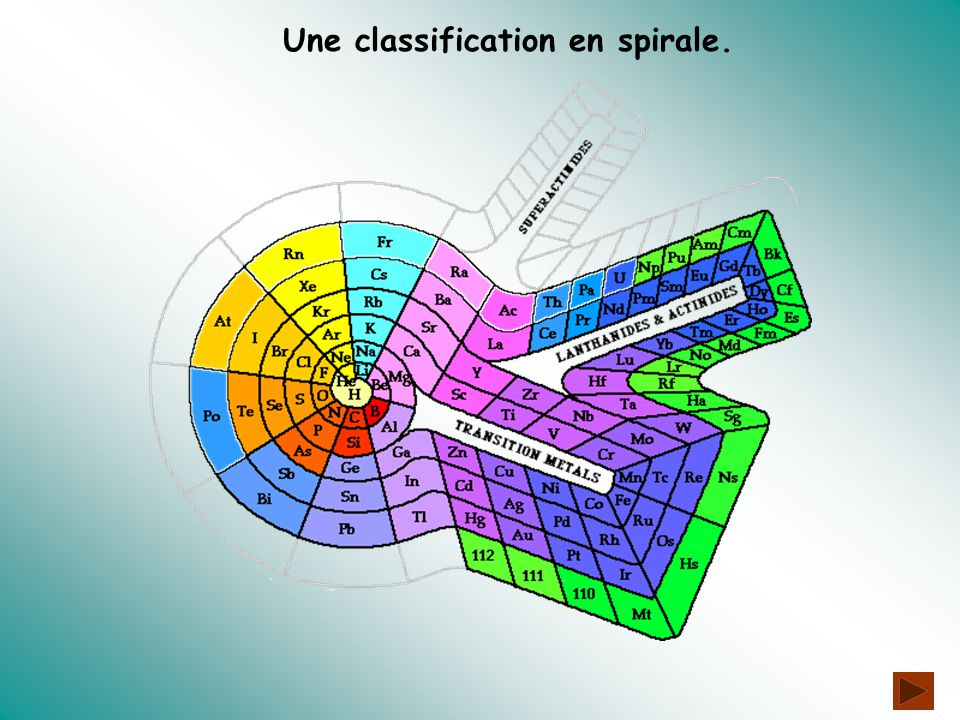 Une classification en spirale.