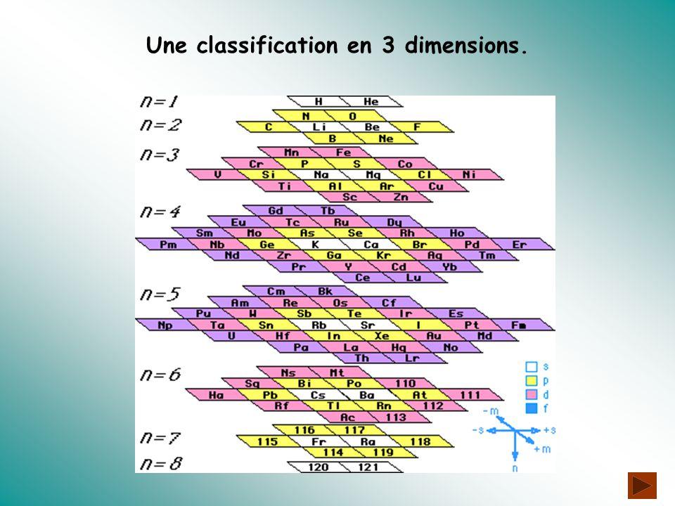 Une classification en 3 dimensions.