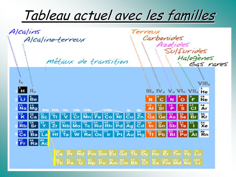Tableau actuel avec les familles