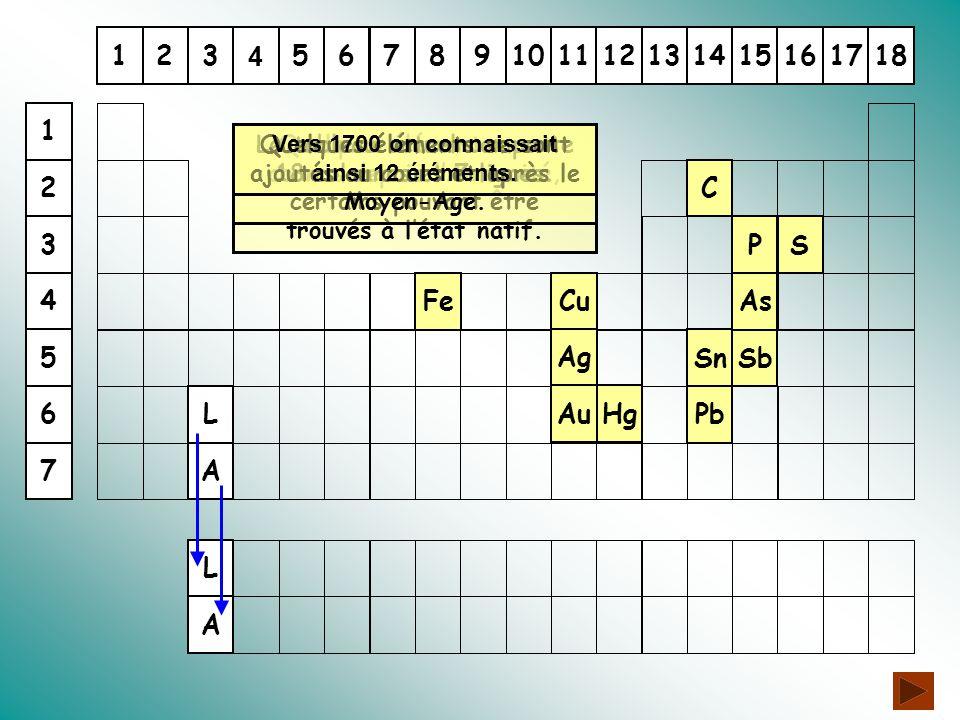 116131415172312891011 4 56718 A P Sb As L Cu S Sn Ag C Fe Pb AuHg L A BiPt NiMn H Cl TeZrMo ONBe ZnCoTiCr W U 4 6 5 1 3 2 7 Au cours des années 1700 une vingtaine d'éléments nouveaux sont identifiés