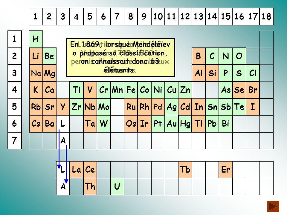 116131415172312891011 4 56718 A P Sb As L Cu S Sn Ag C Fe Pb AuHg L A Bi Pt NiMn H Cl TeZrMo ONBe ZnCoTiCr W U 4 6 5 1 3 2 7 L'invention de la pile par Volta en 1799-1800 a permis d'isoler de nombreux éléments En 1869, lorsque Mendéléïev a proposé sa classification, on connaissait donc 63 éléments.