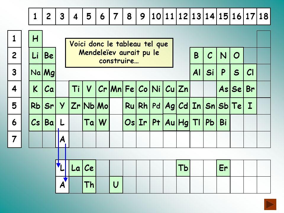 Une classification en pyramide.