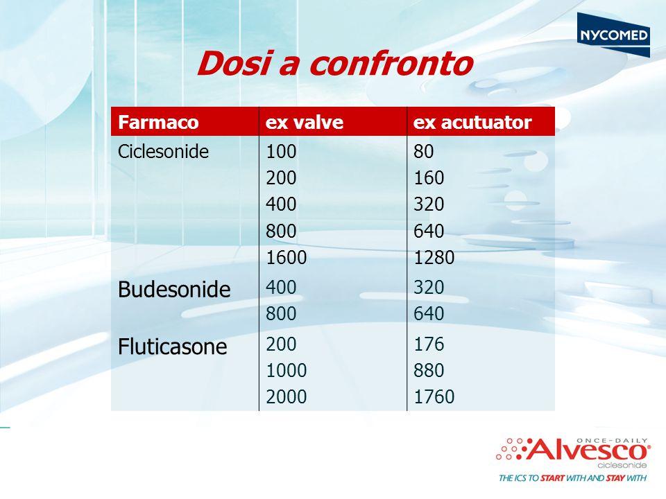 Dosi a confronto Farmacoex valveex acutuator Ciclesonide100 200 400 800 1600 80 160 320 640 1280 Budesonide 400 800 320 640 Fluticasone 200 1000 2000 176 880 1760