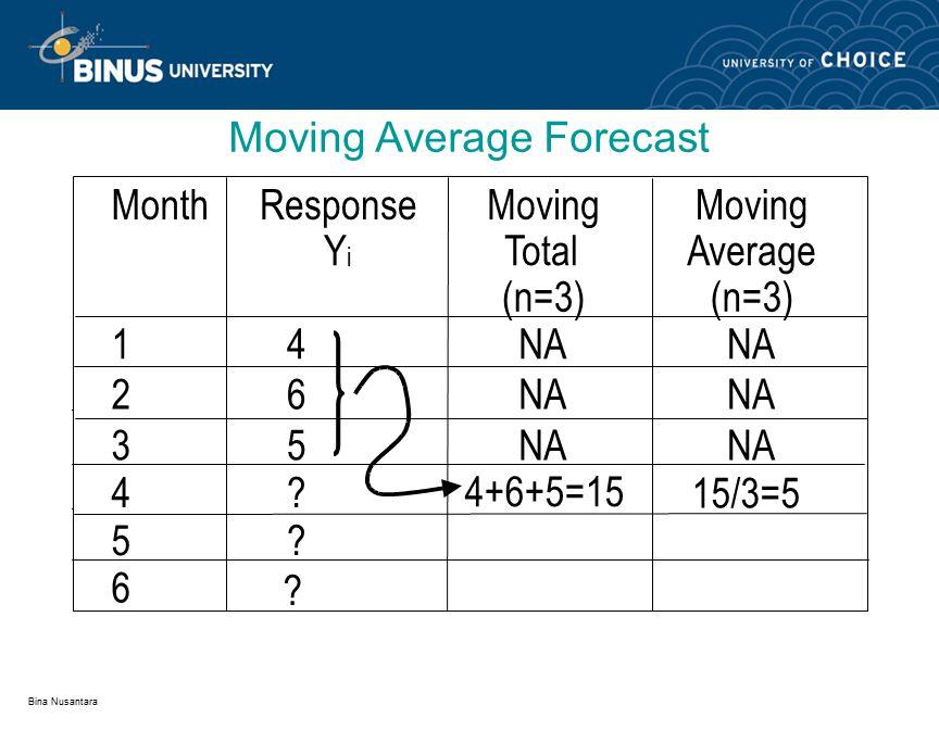 Bina Nusantara MAD F1 = 9/4 = 2.25 F2 = 10/4 = 2.5 MSE F1 = 31/4 = 7.75 F2 = 26/4 = 6.5 MAPE F1 = 0.171 = 17.1% F2 = 0.156 = 15.6% Forecast Error Example Actual F1 F1 error 20 19 1 18 2 10 15 -5 13 -3 24 22 2 21 3 20 21 18 2 F2 F2 error