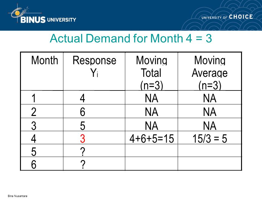 Bina Nusantara Moving Average Forecast MonthResponse Y i Moving Total (n=3) Moving Average (n=3) 14NA 26 35 43 15 5 576+5+3=1414/3=4.667 6 ?