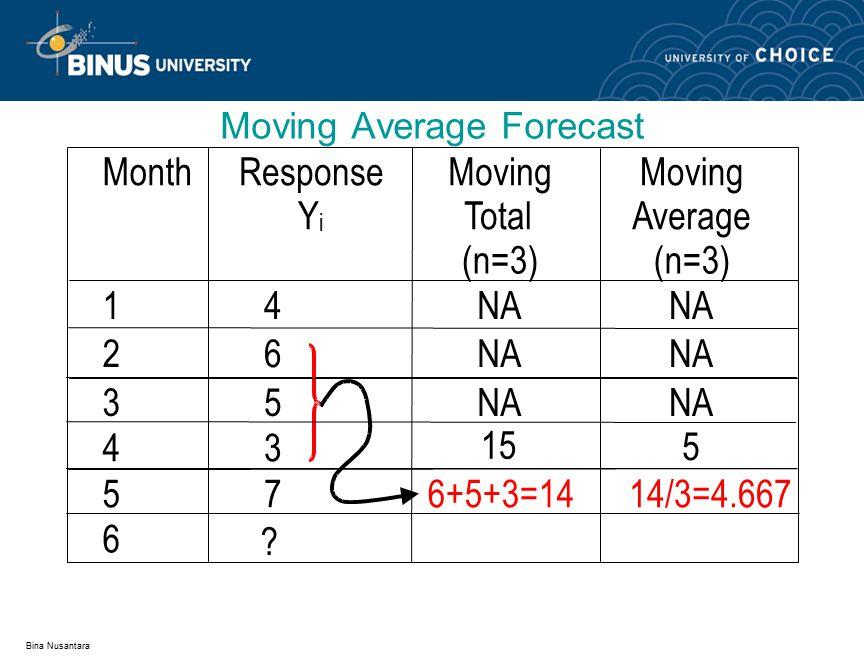 Bina Nusantara Actual Demand for Month 5 = 7 MonthResponse Y i Moving Total (n=3) Moving Average (n=3) 14NA 26 35 43 15 5 576+5+3=1414/3=4.667 6 ?