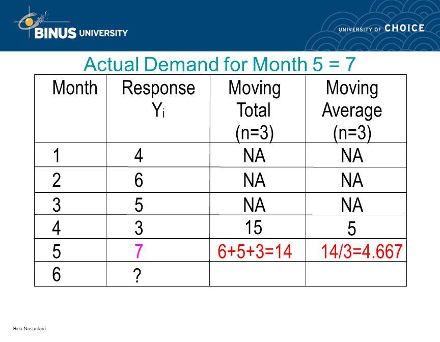 Bina Nusantara Moving Average Forecasts MonthResponse Y i Moving Total (n=3) Moving Average (n=3) 14NA 26 35 434+6+5=1515/3=5.0 576+5+3=1414/3=4.667 6 .