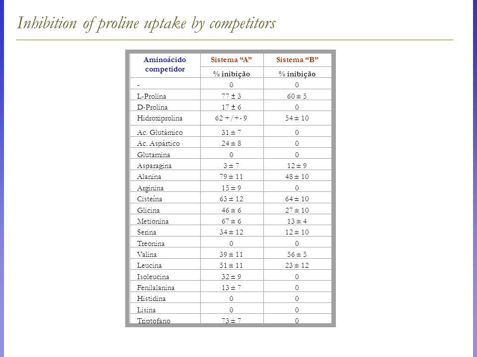 Inhibition of proline uptake by competitors Aminoácidocompetidor Sistema A Sistema B % inibição -00 L-Prolina 77  3 60 ± 5 D-Prolina 17  6 0 Hidroxiprolina62 +/+- 954 ± 10 Ac.
