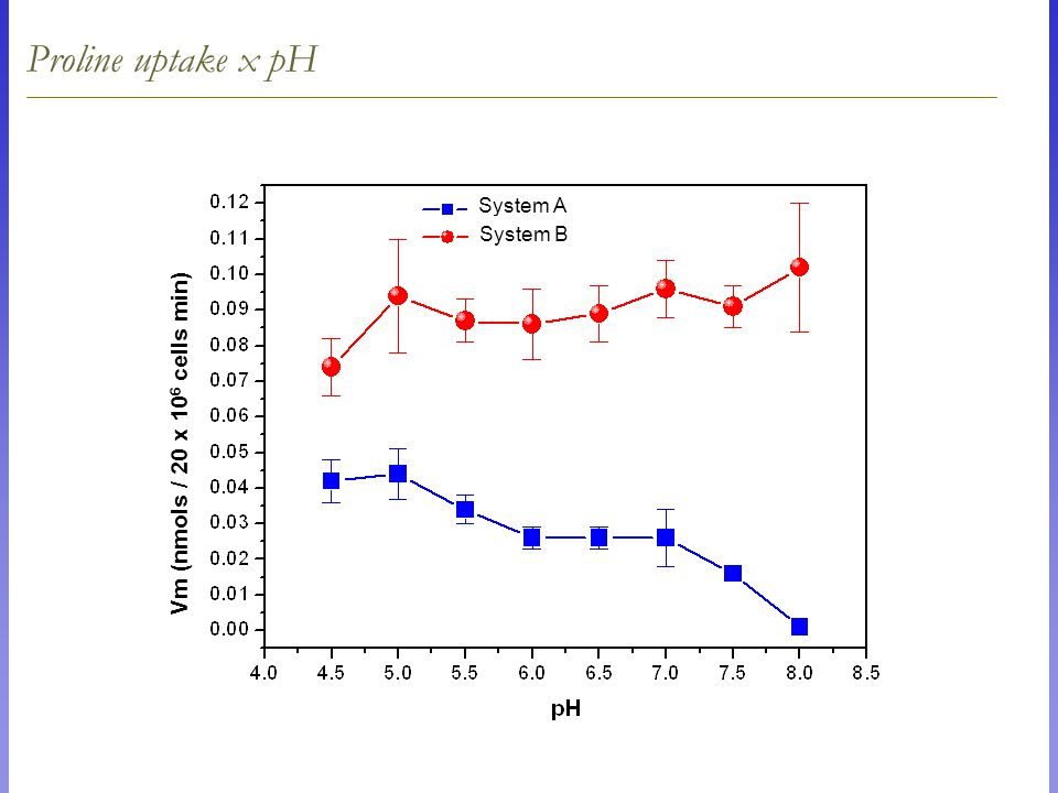 Proline uptake x pH Vm (nmols / 20 x 10 6 cells min) System A System B