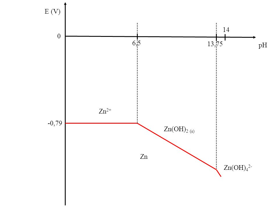 Zn E (V) 0 pH Zn(OH) 2 (s) Zn 2+ Zn(OH) 4 2- 13,75 6,5 14 -0,79
