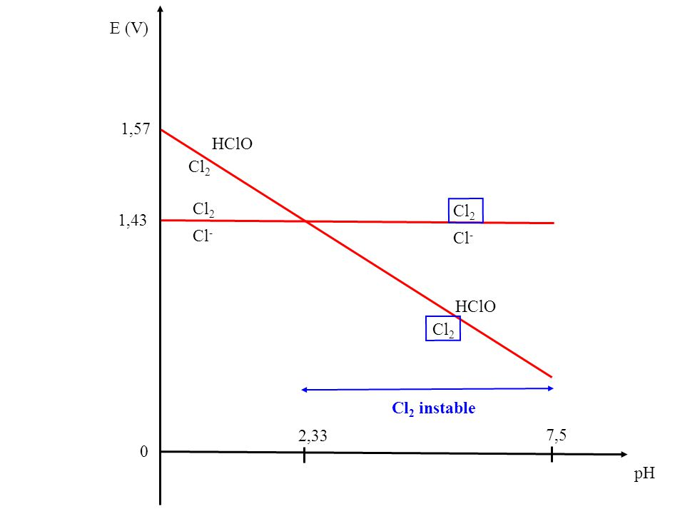 E (V) 0 pH Cl 2 Cl - 7,5 1,43 HClO Cl 2 Cl - Cl 2 HClO Cl 2 2,33 Cl 2 instable 1,57