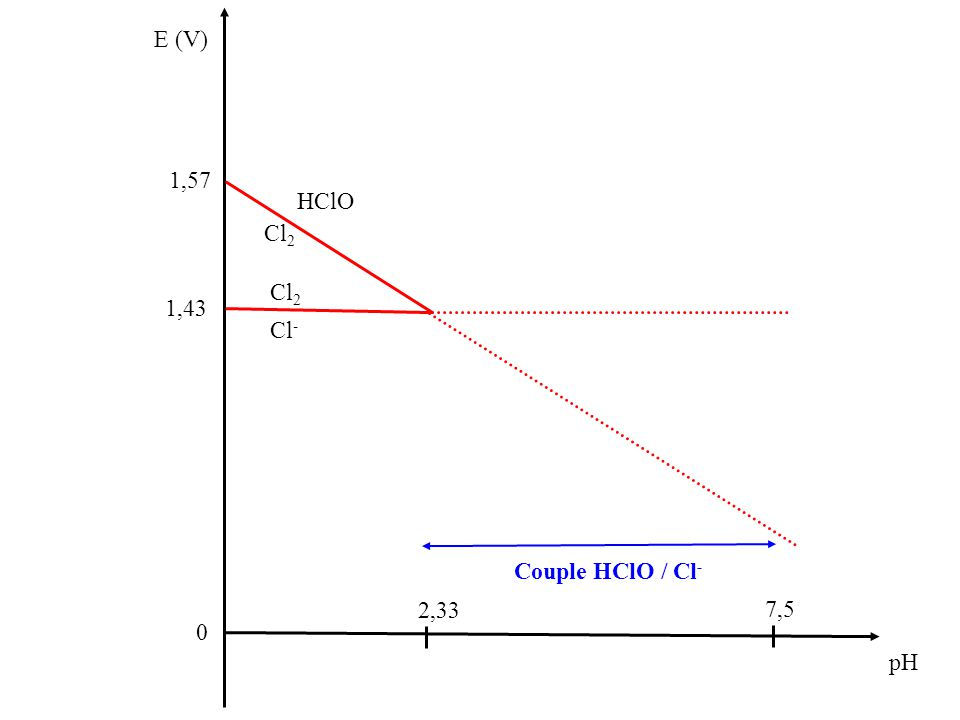 E (V) 0 pH Cl 2 Cl - 7,5 1,43 HClO Cl 2 2,33 Couple HClO / Cl - 1,57