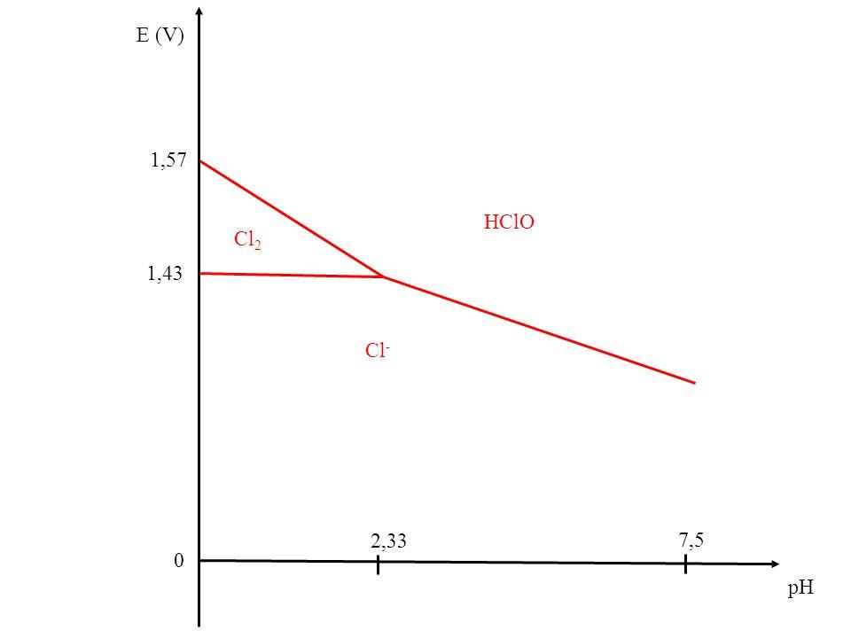 E (V) 0 pH 7,5 1,43 Cl 2 2,33 HClO Cl - 1,57