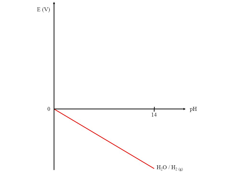H 2 O / H 2 (g) E (V) 1,23 0 pH 14 O 2 (g) / H 2 O