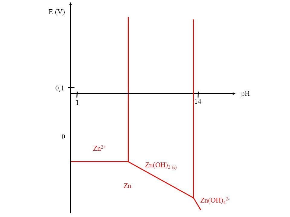 E (V) 0 pH 14 1 0,1 Zn Zn(OH) 2 (s) Zn 2+ Zn(OH) 4 2-