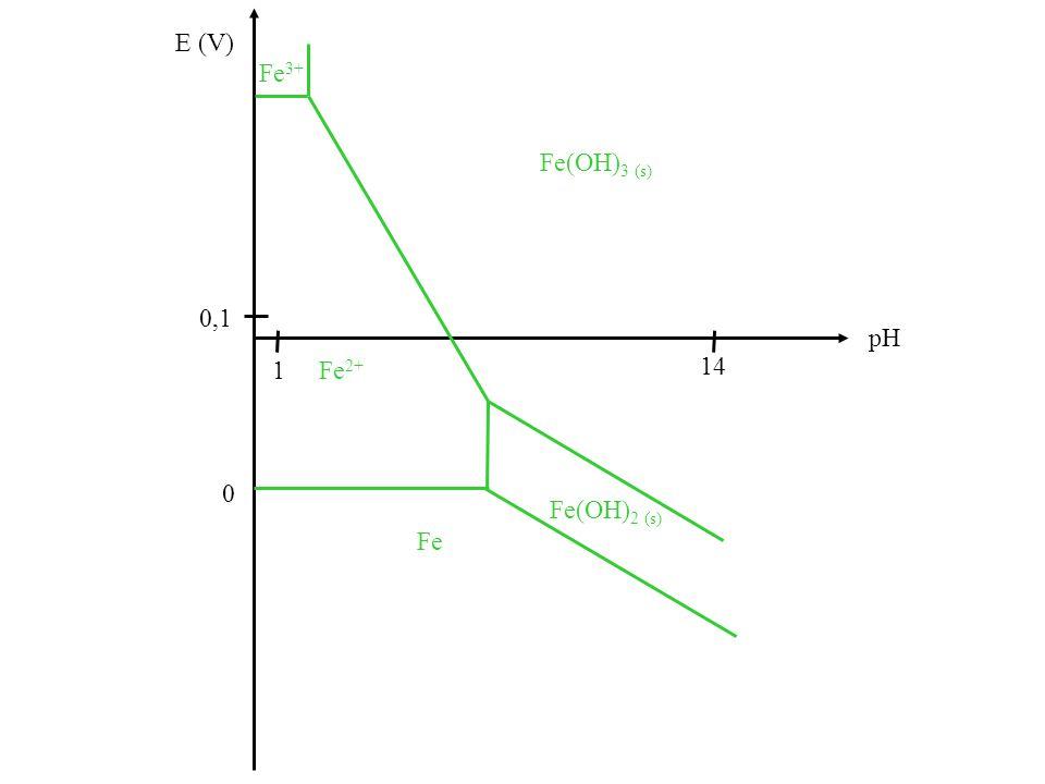 E (V) 0 pH 14 1 0,1 Fe Fe(OH) 2 (s) Fe 2+ Fe 3+ Fe(OH) 3 (s)