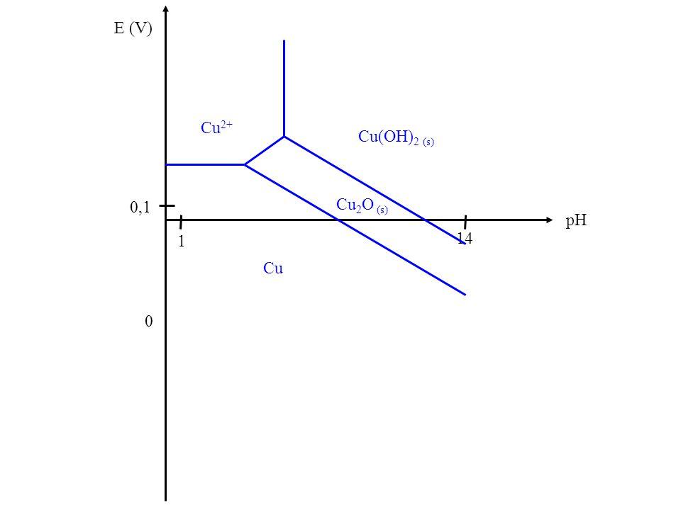 E (V) 0 pH 14 1 0,1 Cu Cu 2 O (s) Cu 2+ Cu(OH) 2 (s)