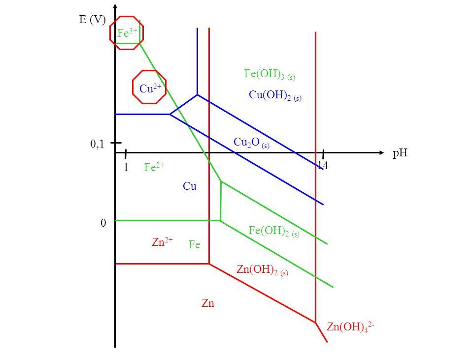 E (V) 0 pH 14 1 0,1 Zn Zn(OH) 2 (s) Zn 2+ Zn(OH) 4 2- Fe Fe(OH) 2 (s) Fe 2+ Fe 3+ Fe(OH) 3 (s) Cu Cu 2 O (s) Cu 2+ Cu(OH) 2 (s)