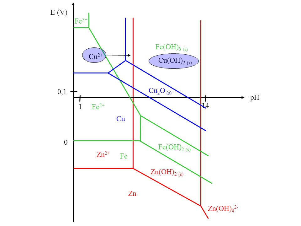 E (V) 0 pH 14 1 0,1 Zn Zn(OH) 2 (s) Zn 2+ Zn(OH) 4 2- Fe Fe(OH) 2 (s) Fe 2+ Fe 3+ Cu Cu 2 O (s) Cu 2+ Cu(OH) 2 (s) Fe(OH) 3 (s)