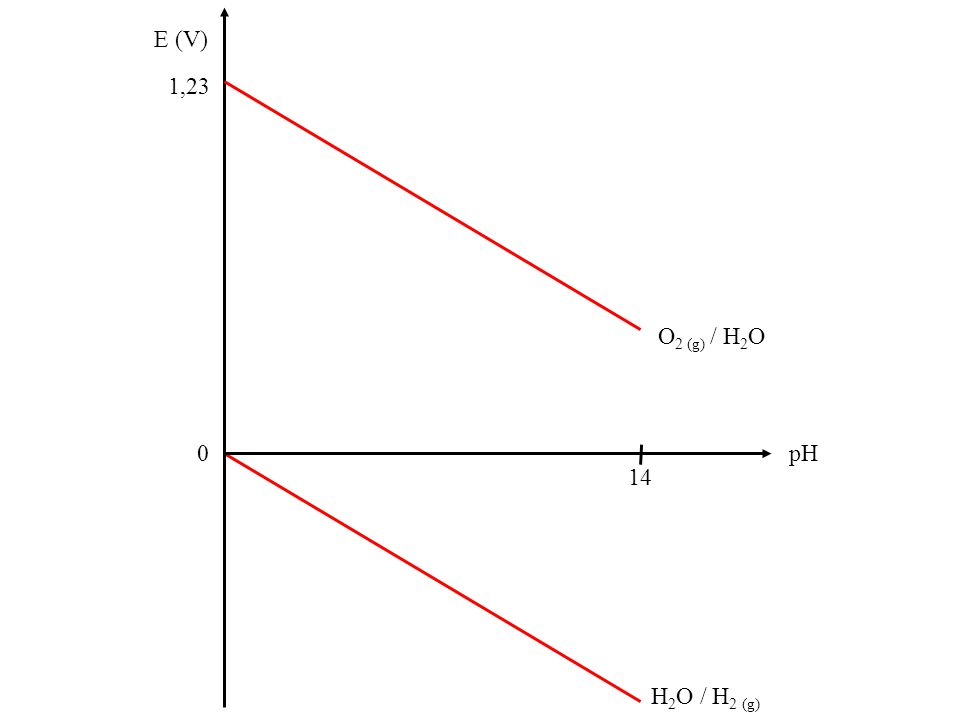 H 2 O / H 2 (g) E (V) 1,23 0 pH 14 O 2 (g) / H 2 O Domaine 1 Domaine 2 Domaine 3