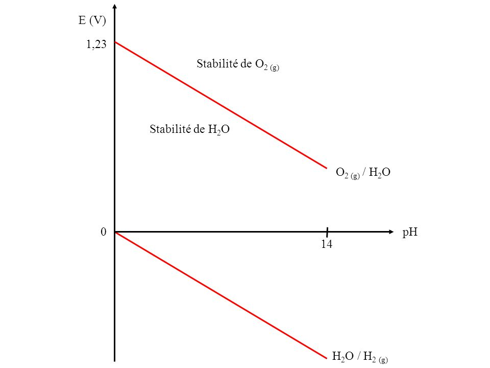 H 2 O / H 2 (g) E (V) 1,23 0 pH 14 O 2 (g) / H 2 O Stabilité de O 2 (g) Stabilité de H 2 O