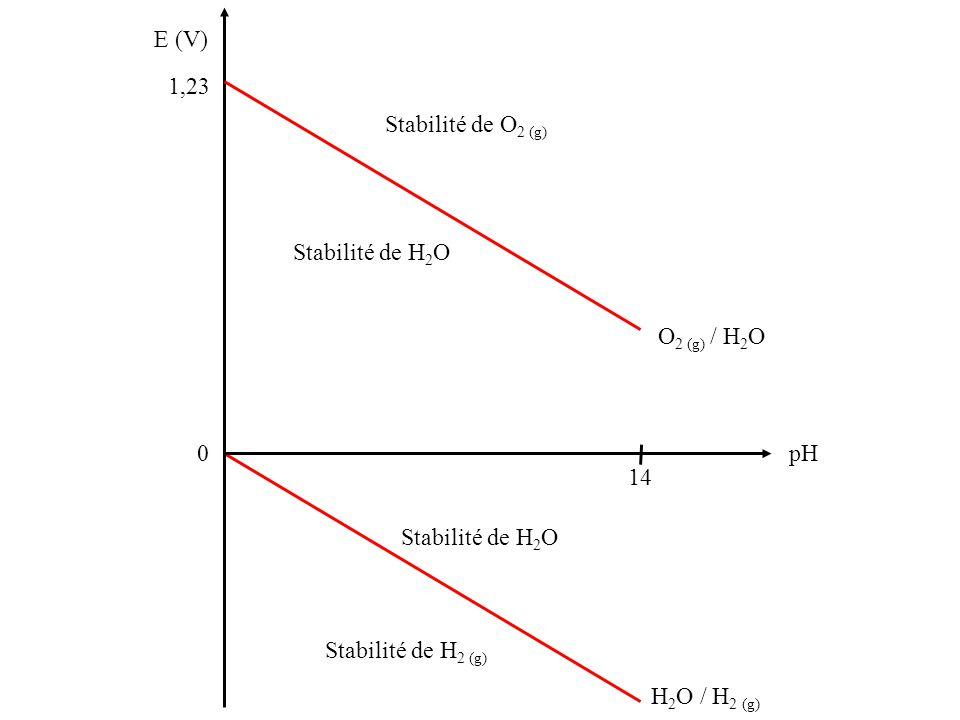 H 2 O / H 2 (g) E (V) 1,23 0 pH 14 O 2 (g) / H 2 O Stabilité de O 2 (g) Stabilité de H 2 O Stabilité de H 2 (g)