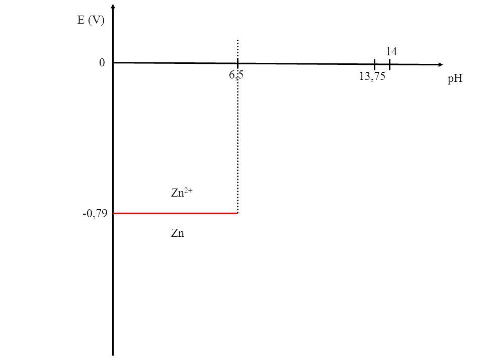 Zn E (V) 0 pH Zn(OH) 2 (s) Zn 2+ 13,75 6,5 14 Zn -0,79