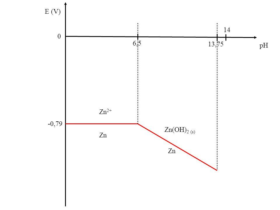 Zn E (V) 0 pH Zn(OH) 2 (s) Zn 2+ Zn(OH) 4 2- 13,75 6,5 14 Zn -0,79
