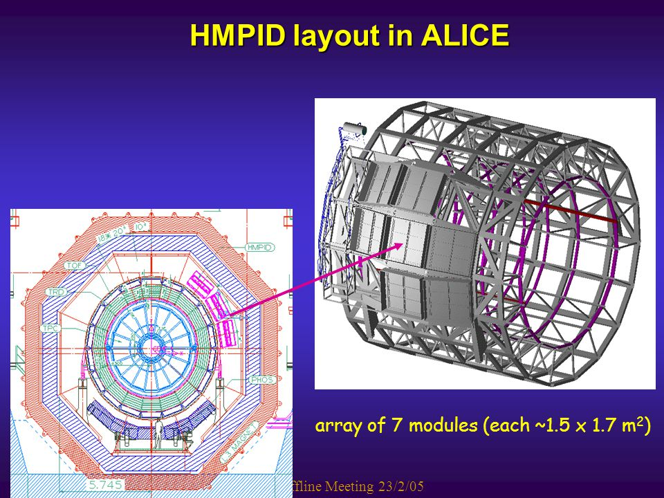 D. Di Bari Alice Offline Meeting 23/2/05 array of 7 modules (each ~1.5 x 1.7 m 2 ) HMPID layout in ALICE