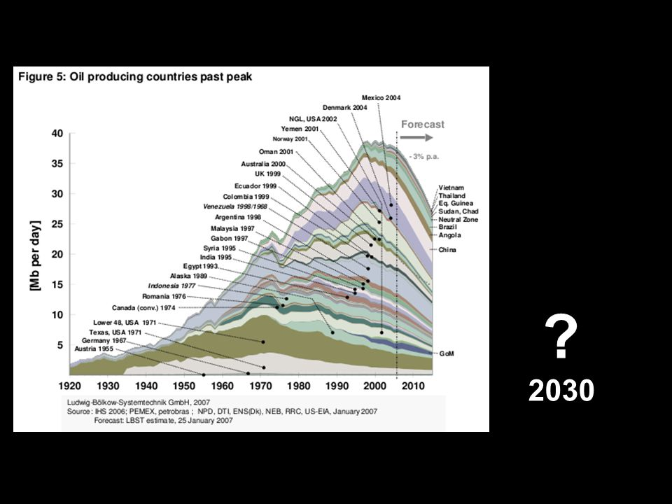? 2030
