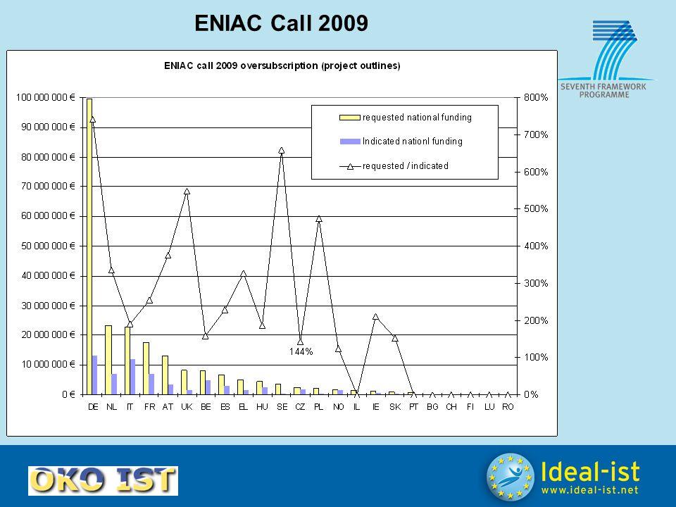 ENIAC Call 2009