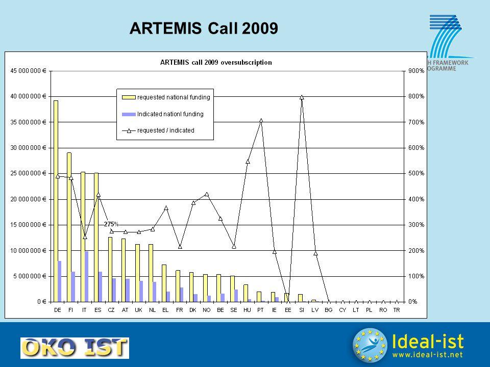 ARTEMIS Call 2009